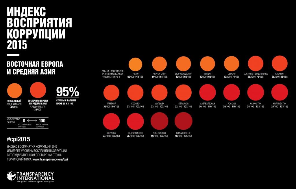 коррупция в Молдове