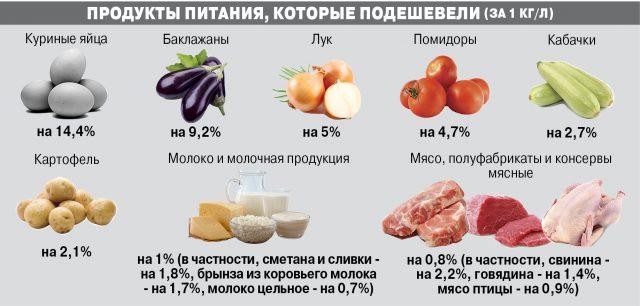 Таблица Пойсик