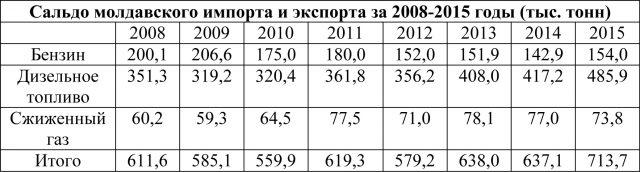 Сальдо молдавского импорта и экспорта за 2008