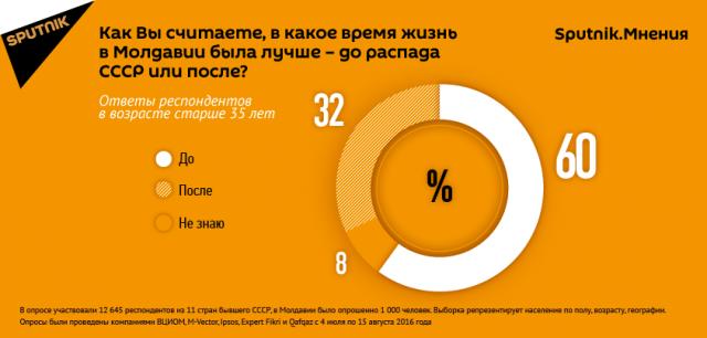 Pop_Social_Moldova_ru_17082016