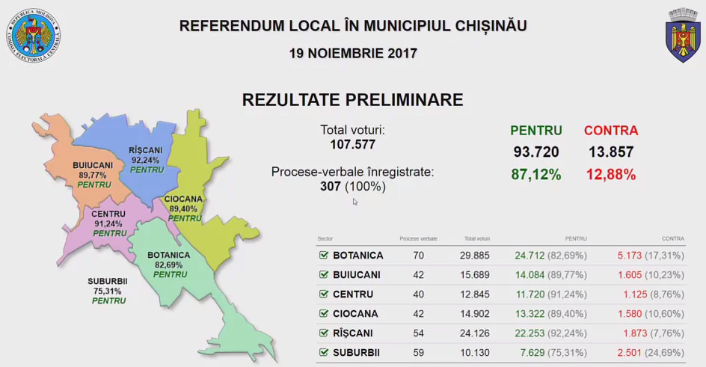 Итоги референдума: 87,12% — за отставку Киртоакэ