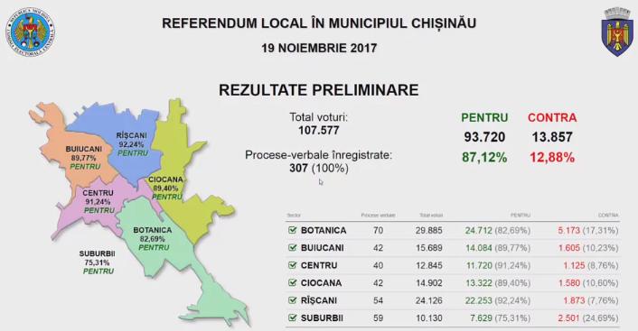 Итоги референдума: 87,12% – за отставку Киртоакэ