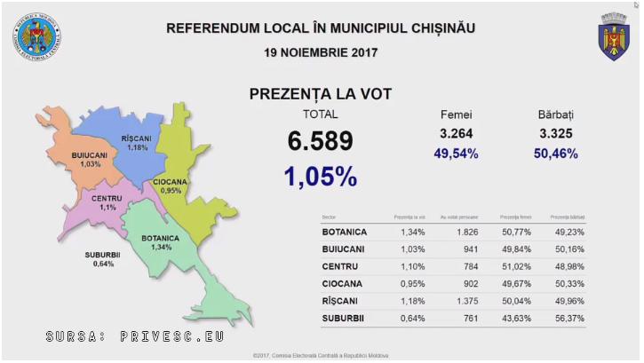 9.00: к урнам вышли уже 1% избирателей