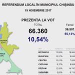 10% из необходимых 30% проголосовали на референдуме