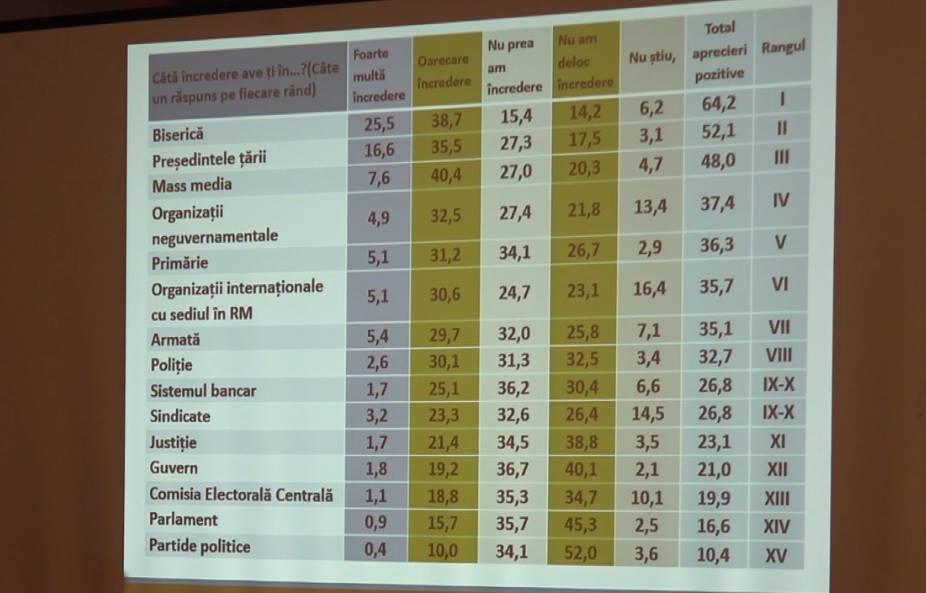 Игорю Додону доверяет более половины населения страны