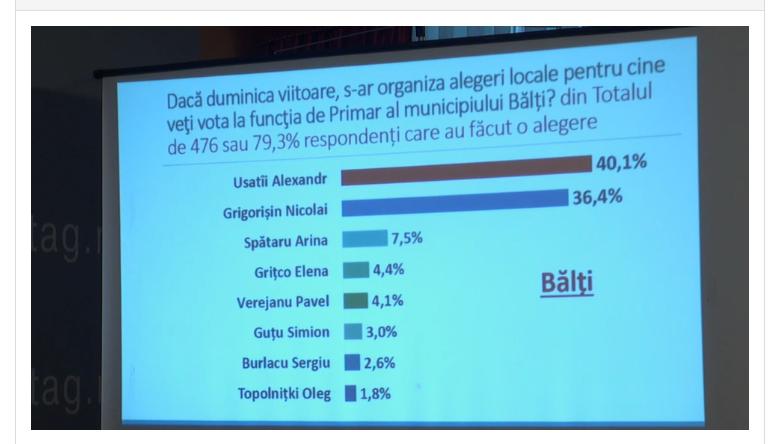 Опрос: кандидат ПСРМ занимает первое место на выборах примара Бельц