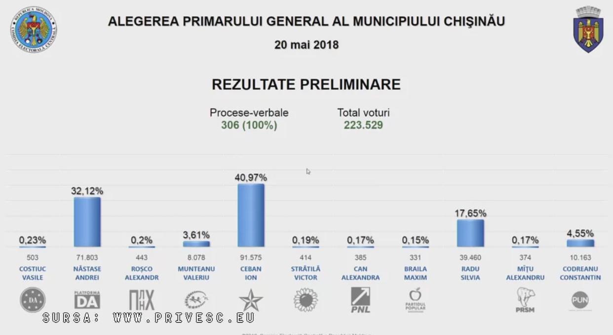 Обработаны 100% бюллетеней: Чебан занял первое место с отрывом в 9%