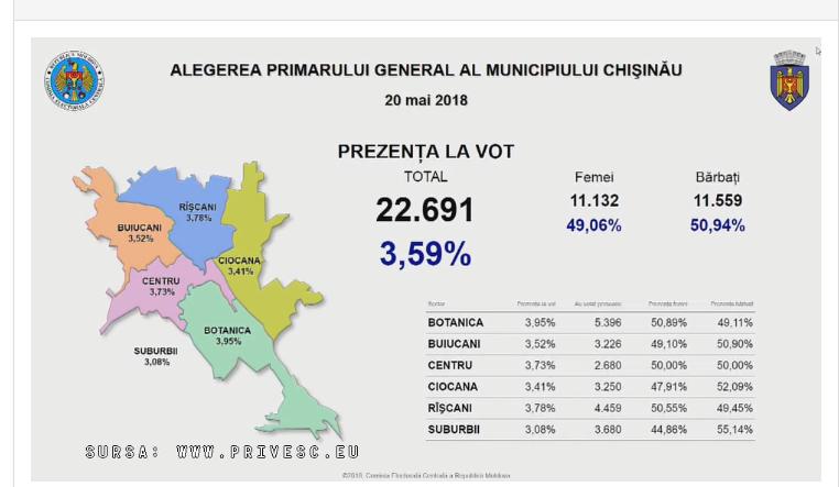 К 9.30 на выборах генпримара проголосовали почти 23 тысяч кишиневцев