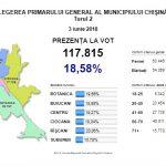 К 13.10 к избирательным урнам в Кишиневе вышли 117 тысяч жителей столицы