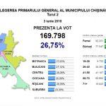 К 16.00 в Кишиневе на выборах примара проголосовали почти 170 тысяч жителей