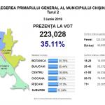 К 19.00 на выборах примара Кишинева проголосовали более 220 тысяч горожан