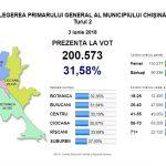 Число проголосовавших на выборах примара Кишинева перевалило за 200 тысяч