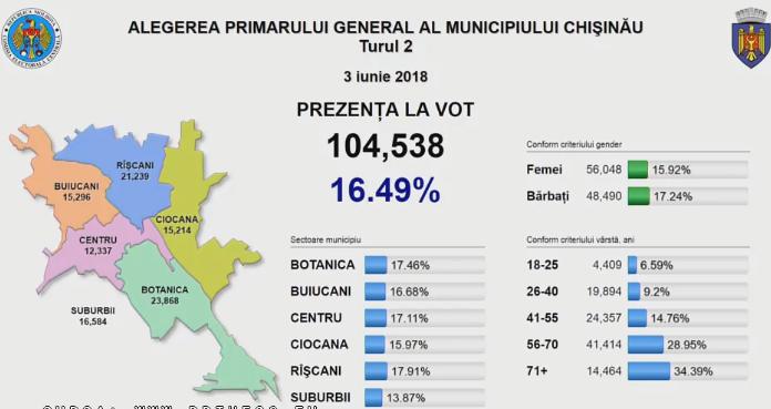 За нового генпримара Кишинева проголосовали уже более 100 тысяч горожан