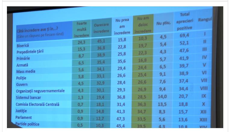Игорь Додон — абсолютный фаворит рейтинга доверия граждан к политикам