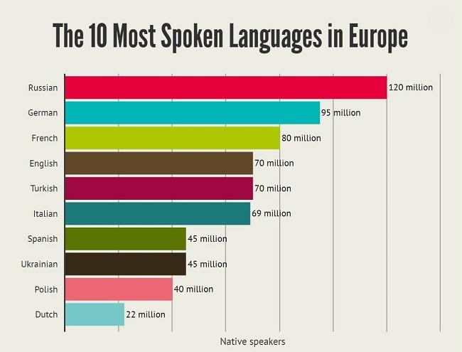 В Совете Европы признали, что русский язык – самый распространённый язык в Европе