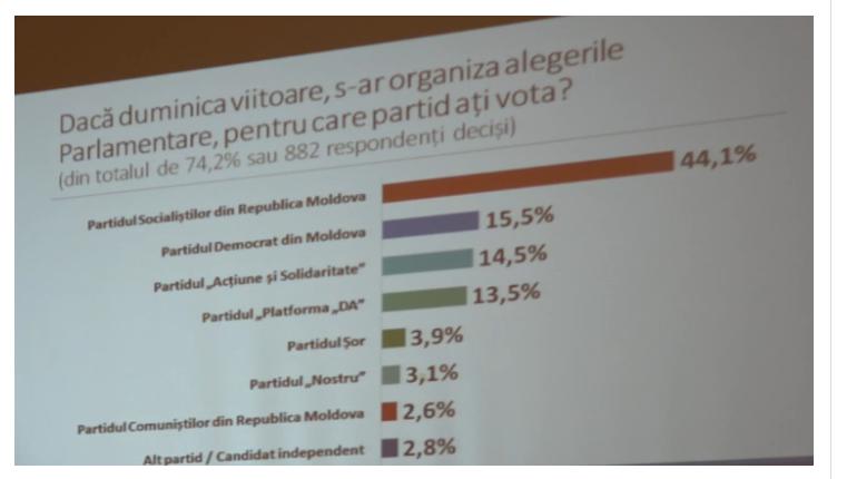 Опрос: ПСРМ набирает на выборах больше, чем суммарно все остальные проходящие в парламент партии (ФОТО)