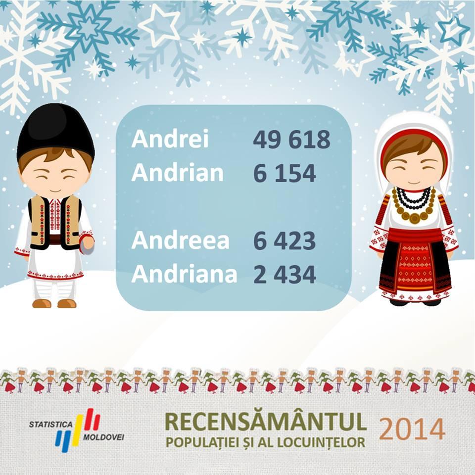 Почти 50 тысяч молдаван носят имя Андрей