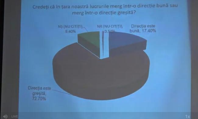Опрос: Почти 73% граждан считают, что Молдова движется в неправильном направлении