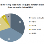 История успеха: заказанный демократами опрос показал, что правительству Филипа не доверяют 70% молдаван