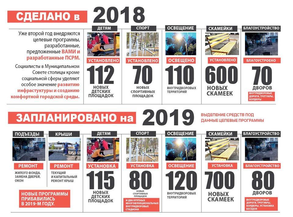 В новом году по инициативе социалистов впервые отремонтируют подъезды и крыши домов Кишинева