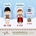 Сколько в Молдове Василиев и Василис
