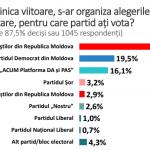 Еще один опрос подтвердил уверенную победу ПСРМ на выборах