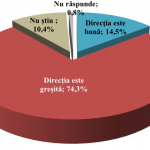 """История успеха: всего 0,3% молдаван """"очень довольны"""" экономической ситуацией в стране"""