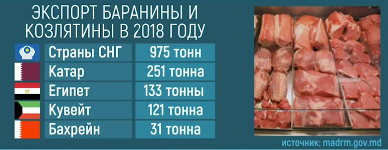 В 2018 году Молдова экспортировала почти 2 тысячи тонн мяса: основная часть товара была направлена в страны СНГ (ВИДЕО)