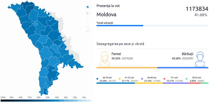 Только в двух районах страны явка на голосовании превысила 50% (ФОТО)