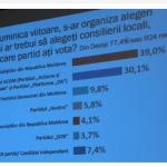 Опрос: большинство граждан намерены голосовать на местных выборах за ПСРМ