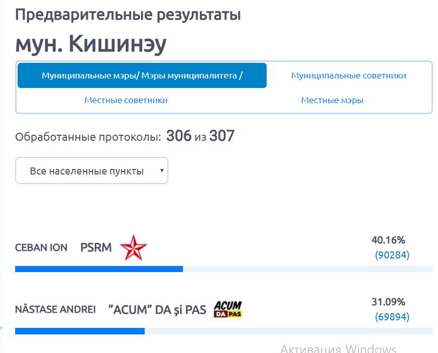 В Кишиневе подсчитано почти 100% протоколов: у Чебана – 40,16%. Будет второй тур
