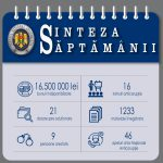 Статистика НАЦ: арестовано имущество на 16,5 млн леев