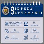 На прошлой неделе НАЦ арестовал имущество на 695 млн леев