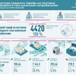 Глава АО «Молдовагаз» подтверждает слова президента: цена голубого топлива существенно снизится