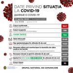135 жителей Молдовы лечатся от коронавируса дома