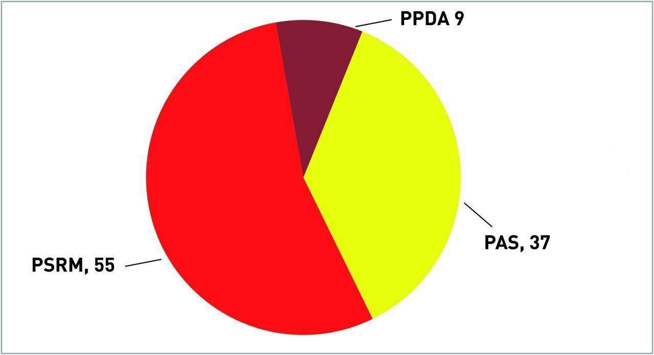 Опрос: Если бы в ближайшее воскресенье в Молдове прошли парламентские выборы, ПСРМ получила бы 55 мандатов