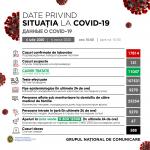 Ситуация с коронавирусом в Молдове на утро 6 июля