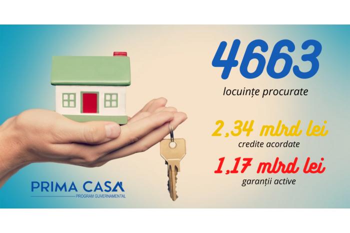 """Ещё около 50 единиц жилья приобретено по программе """"Prima casa"""""""