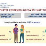 Как обстоит ситуация с COVID-19 в образовательных учреждениях страны: данные Минобразования