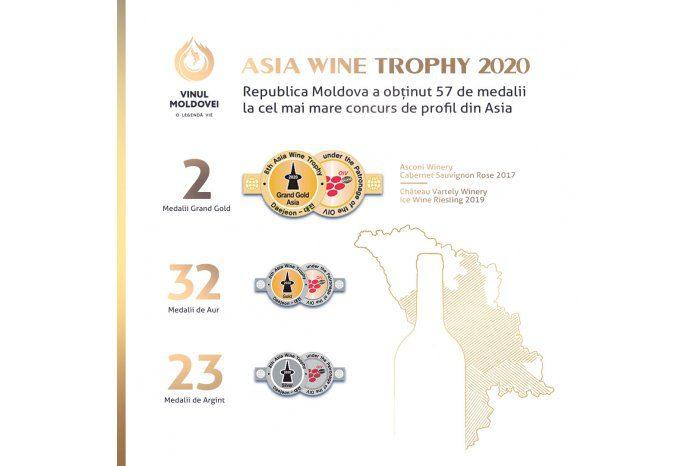 Молдавские виноделы завоевали множество медалей на конкурсе в Азии