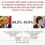 54% против 46%: Додон уверенно выиграет у Санду во втором туре выборов, - опрос