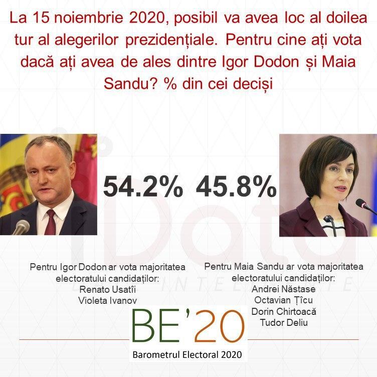 54% против 46%: Додон уверенно выиграет у Санду во втором туре выборов, – опрос
