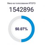 Явка на выборах превысила 50%