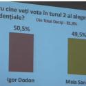 Более 50% граждан намерены голосовать во втором туре за Игоря Додона, – опрос