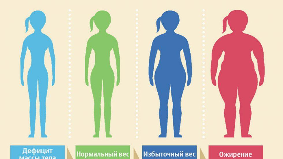 Учёные выявили связь между массой тела и коронавирусом