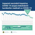 Первые результаты вакцинации: показатель заражаемости коронавирусом среди медработников сократился на 75%