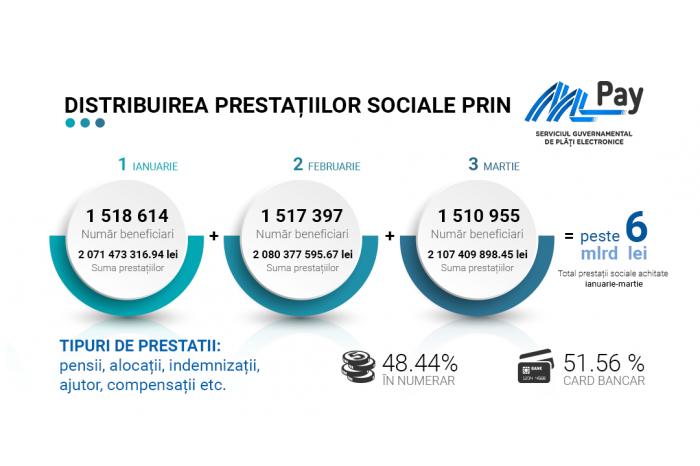 С начала года через MPay Service было переведено шесть миллиардов леев
