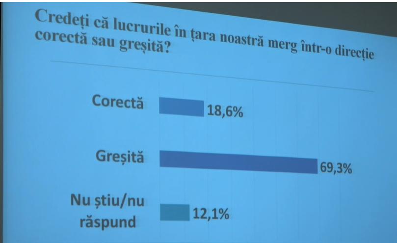 Опрос: почти 70% граждан считают, что Молдова движется в неправильном направлении