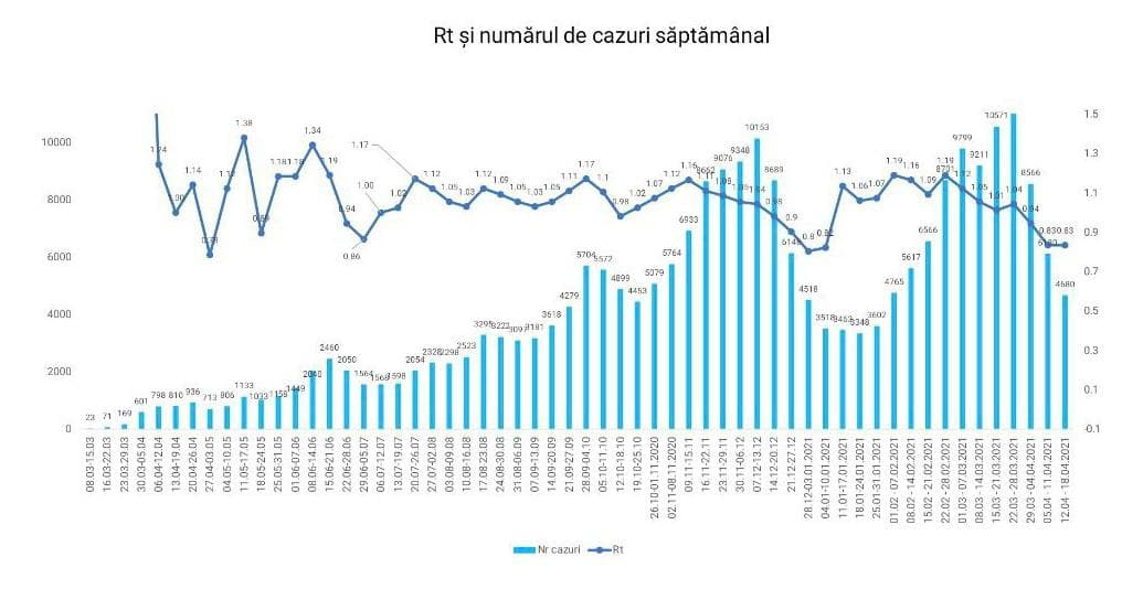 Коронавирус в Молдове: как изменилась ситуация за неделю