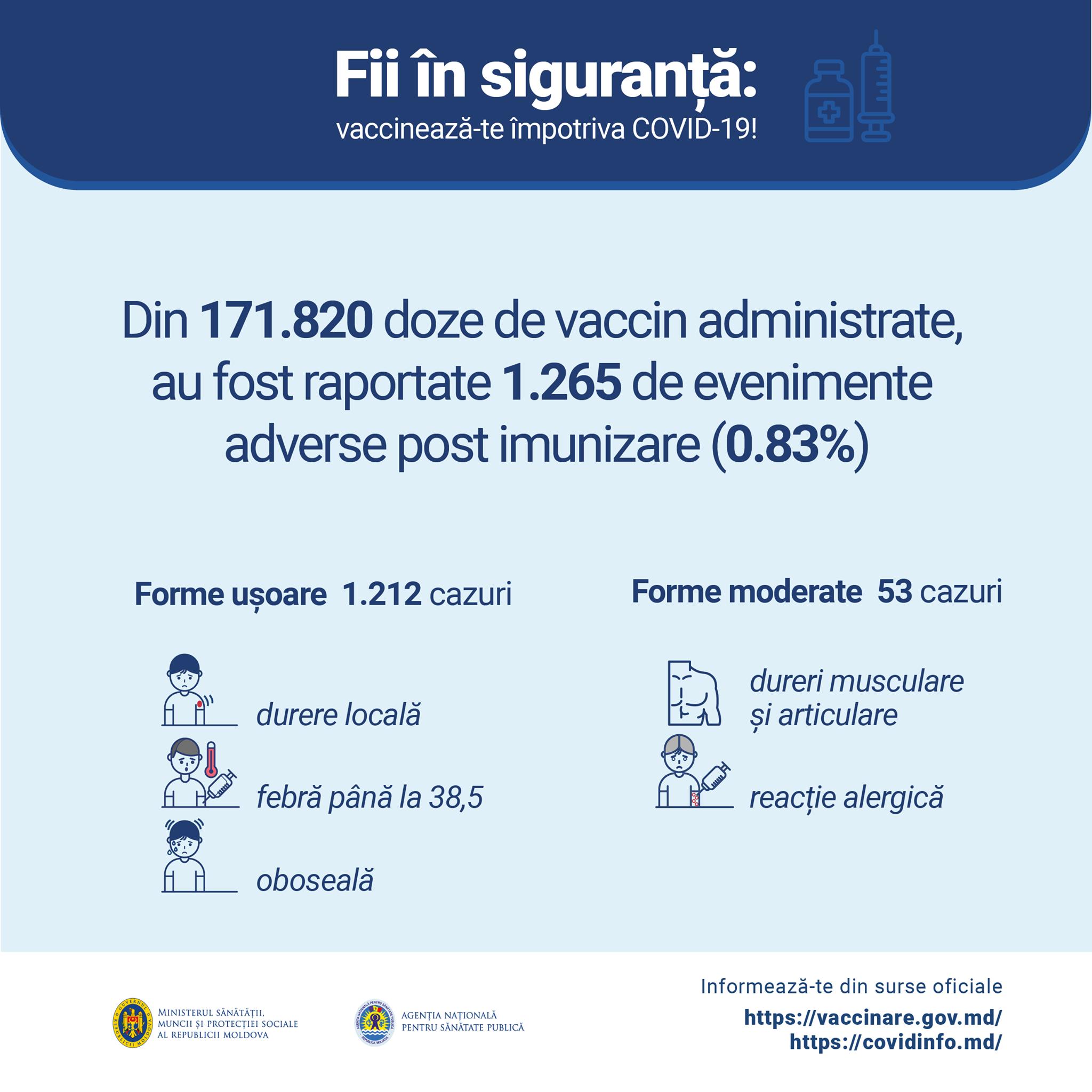 У менее 1% вакцинировавшихся от коронавируса в Молдове проявились побочные эффекты